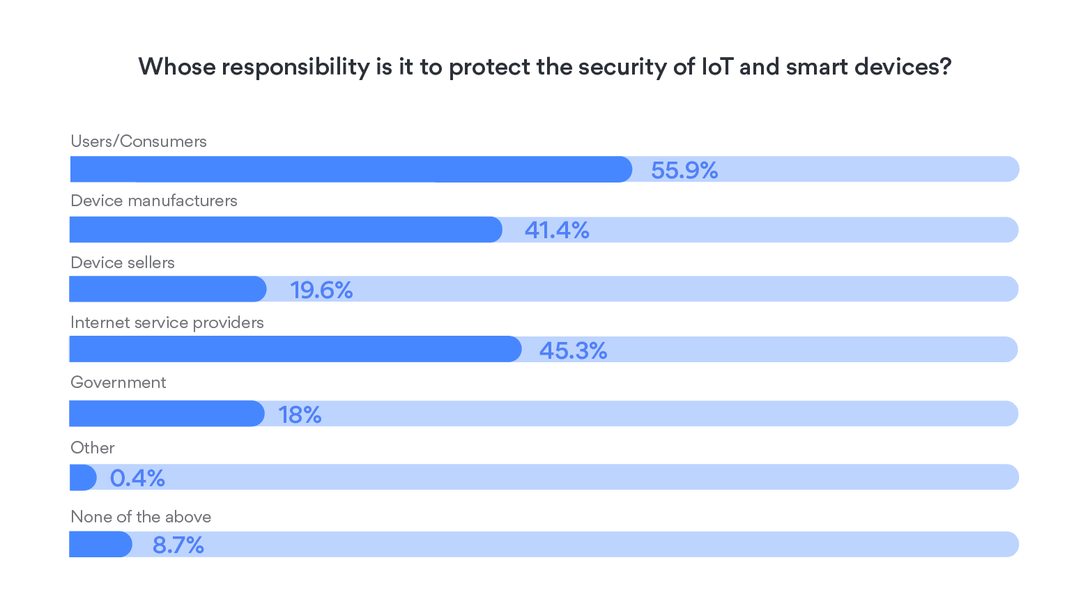 security of iot device