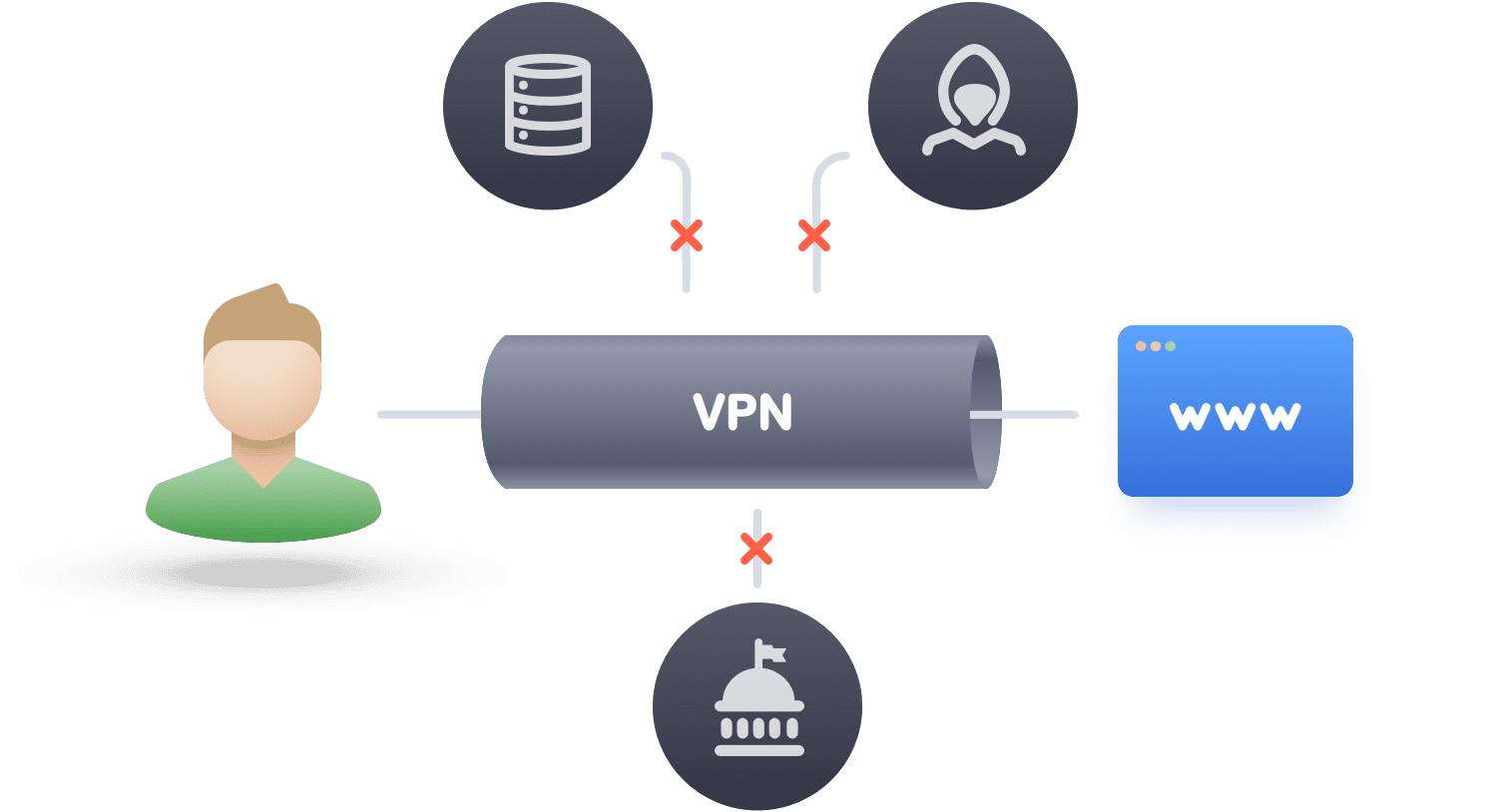 VPN Encryption: Greatest and Most Complete Edition (With Pictures)