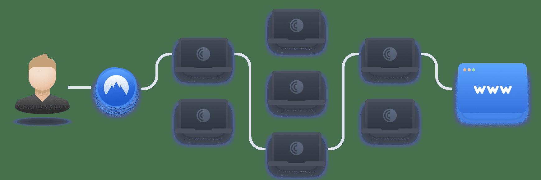 Access Onion Over VPN: Maximize Your Safety Minimum 2x | NordVPN