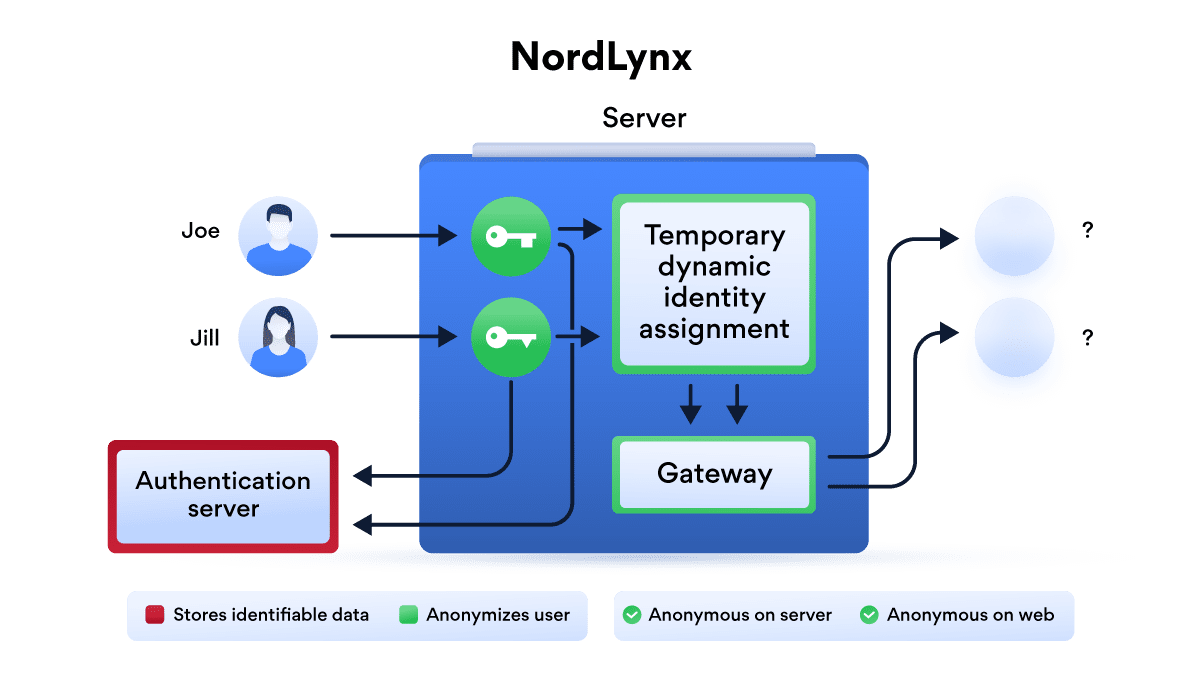 nordlynx how it works